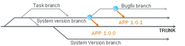 subversion,git,Mercurial,配置管理,敏捷开发,分支,branching strategy