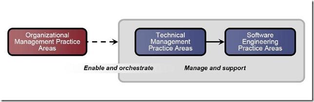 Product line,Product platform,产品线,产品平台